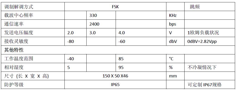 路灯节能控制器商家 免费服务热线:4000999691 官方网站:http://www.garefowl.com  GF-LCS101单灯控制器是路灯监控系统中的一个重要组件,核心芯片采用北京嘉复欣科技有限公司自主研发的电力线载波集成电路,配合专业的硬件和软件设计,使产品具有易实施、免布线、工作可靠、易维护等优点,并且自带计量模块,可以读取功率等数据,是专门为适应中国电网环境而研发出来的高性能路灯节能产品。 产品简介