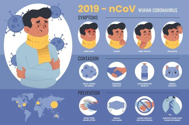 信息图表详细说明冠状病毒与插图的病夫免费矢量 图形
