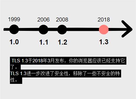 2018年3月发布了TLS 1.3