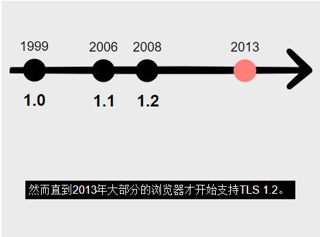 2013年各大浏览器才开始支持TLS1.2