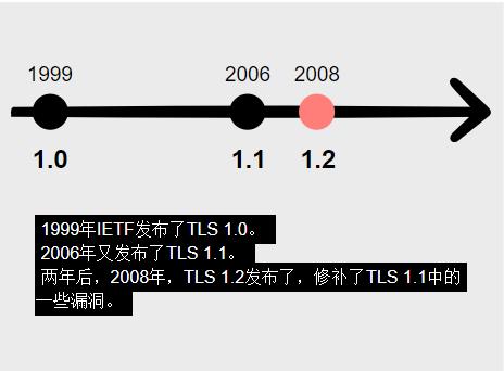 TLS 1.0/1.1/1.2