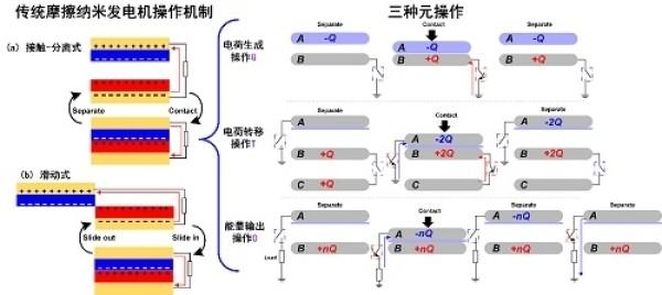 图1. 传统摩擦纳米发电机的操作机制与分解出的三种元操作