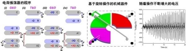 图2. 可编程摩擦纳米发电机的程序案例之一:电荷振荡器