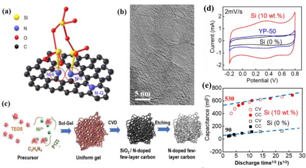 硅原子锚定活性氮的设计制备与超高比电容性能