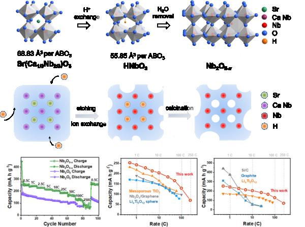 氮掺杂黑色二氧化钛及其作为超级电容器活性材料的电化学性能