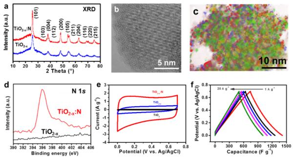 超高倍率纳孔单晶氧化铌电极材料的设计制备与电化学性能