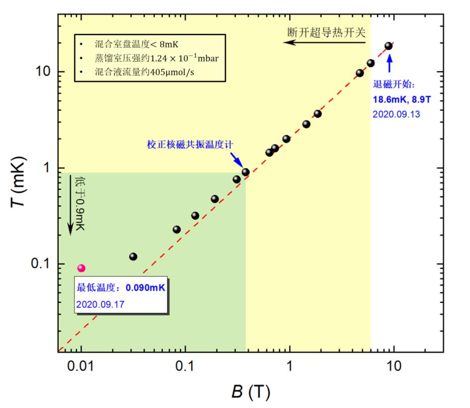 北京大学搭建出国际最低温度的无液氦消耗制冷机