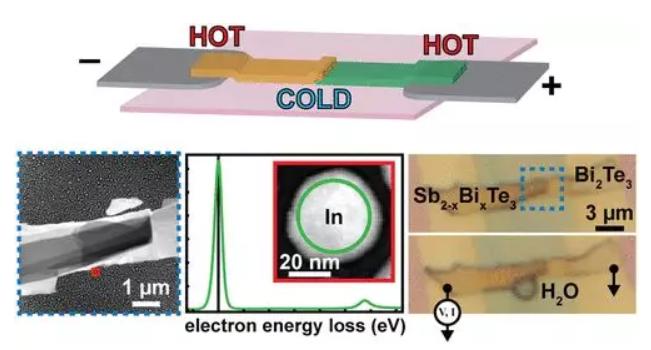 美研究人员研制出最小热电冷却器