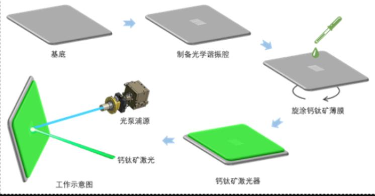 溶液旋涂制备低成本钙钛矿半导体激光器过程及工作示意图