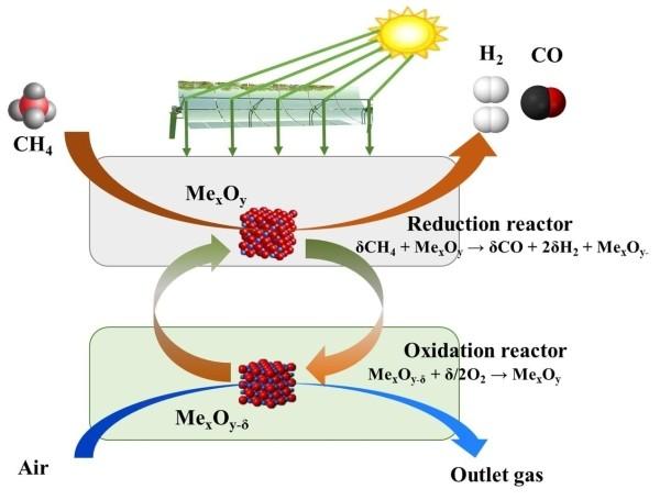 工程热物理所等在太阳能燃料研究中获进展