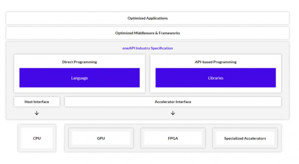 英特尔异构编程器OneAPI发布1.0正式版