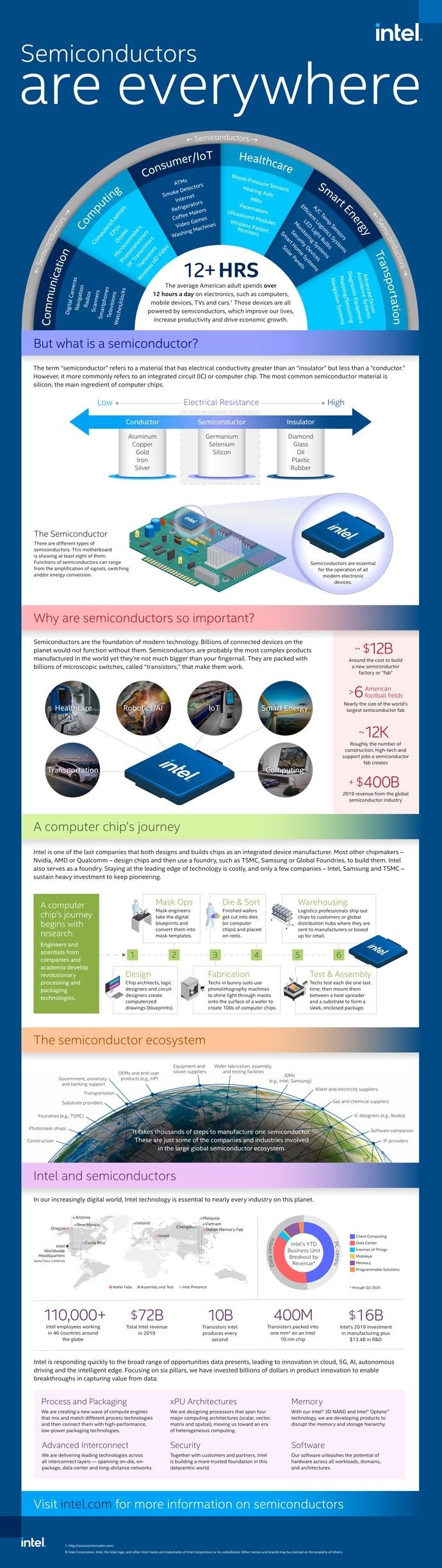 官方图解:Intel处理器工艺强在哪?