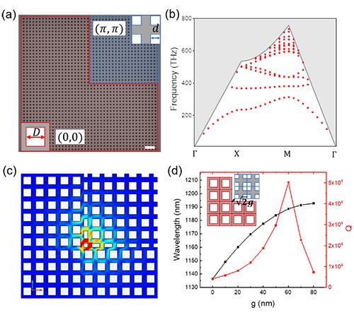 物理所等在二维拓扑光子晶体微腔研究中获进展