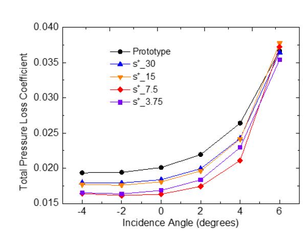 图2.微型肋片流动控制效果