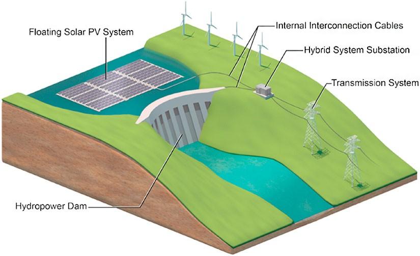 水力发电和浮动光伏发电混合系统潜力巨大