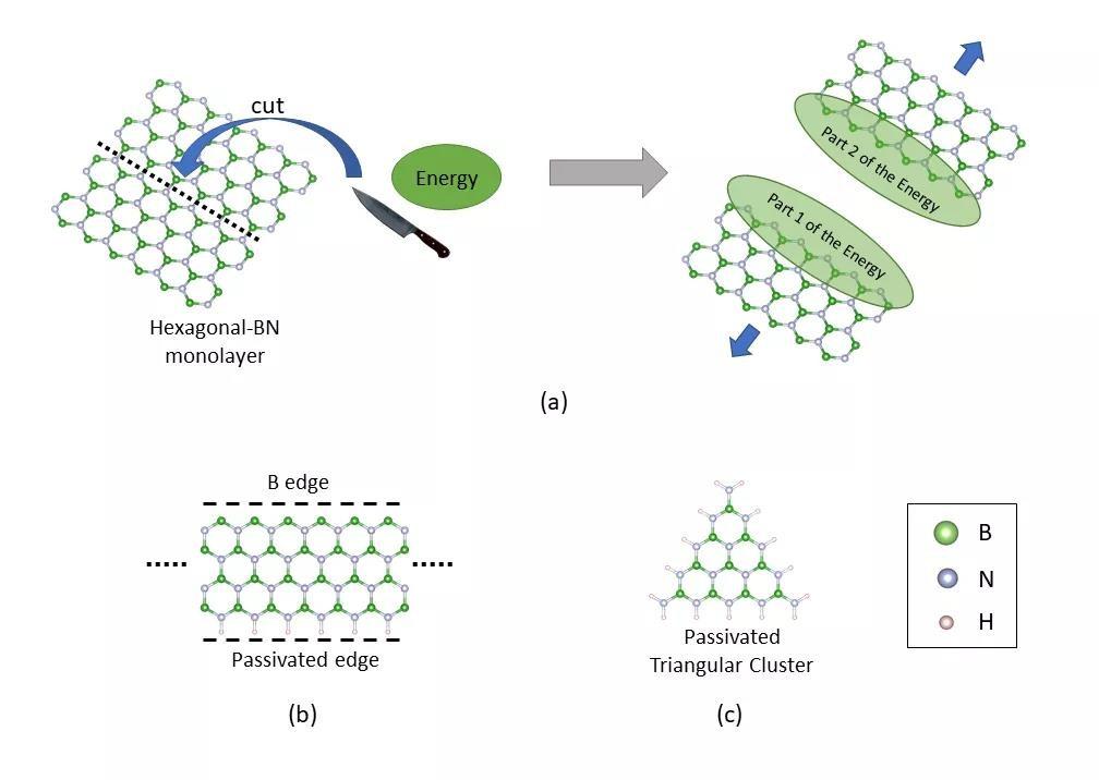 图1. (a) 示意性的切开氮化硼极性边缘;(b) 单边被氢原子钝化的准一维氮化硼带;(c) 三边被氢原子钝化的正三角形纳米氮化硼团簇。