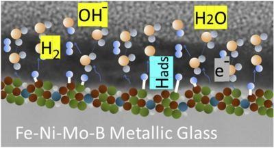 科学家距离解决氢能的主要问题迈出重要一步