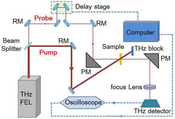 """图1.基于CTFEL装置的""""单色皮秒太赫兹泵浦-探测""""系统光路图"""
