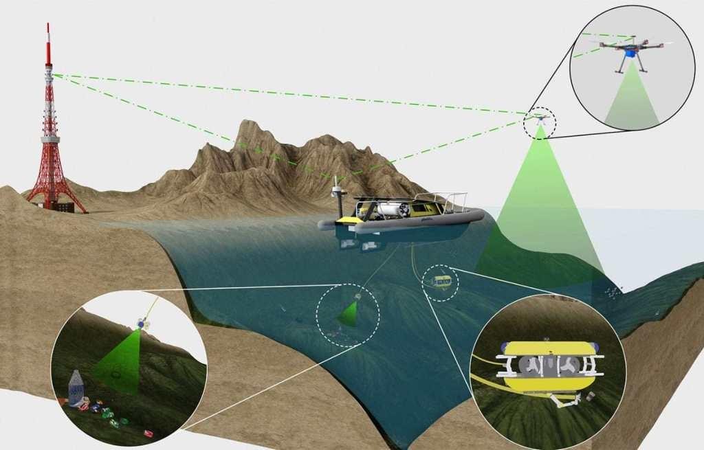 海洋清洁项目SeaClear:使用机器人收集海洋塑料垃圾