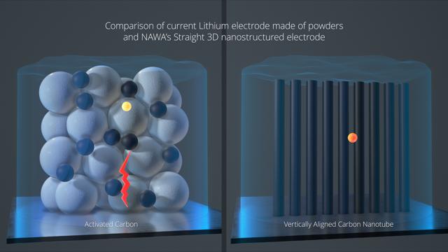 法国超级电容器企业Nawa让锂电池密度提升三倍