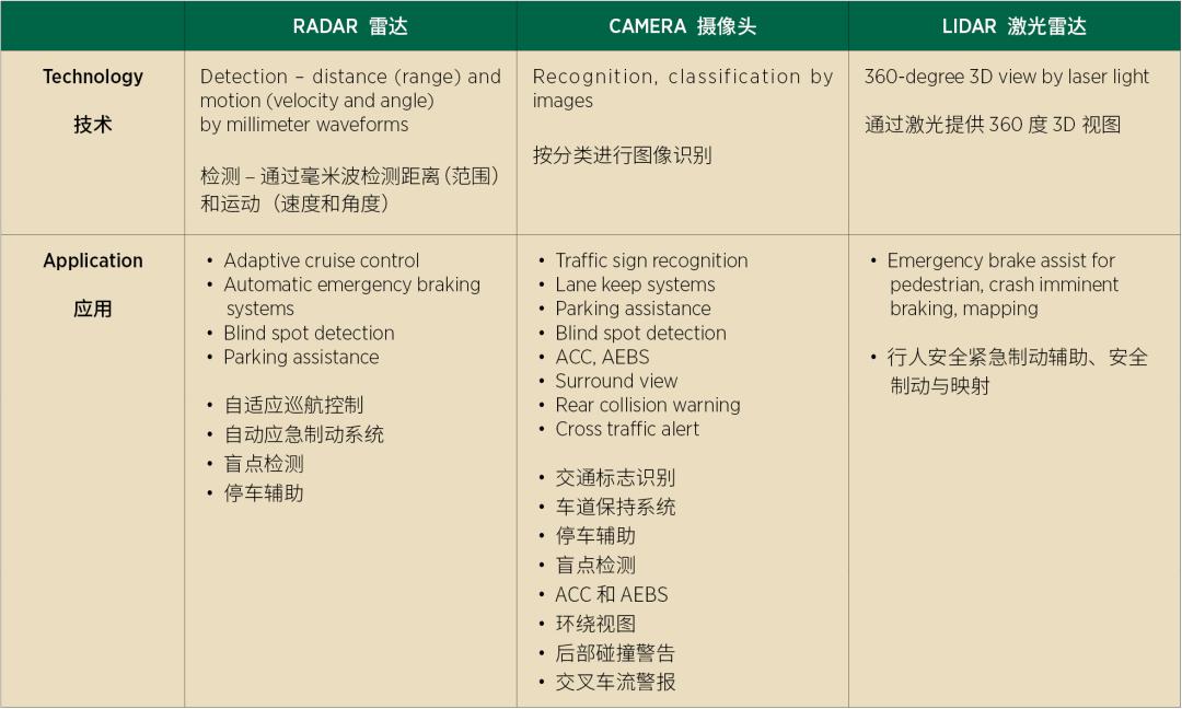 雷达未来将持续在ADAS和自动驾驶汽车中扮演重要角色