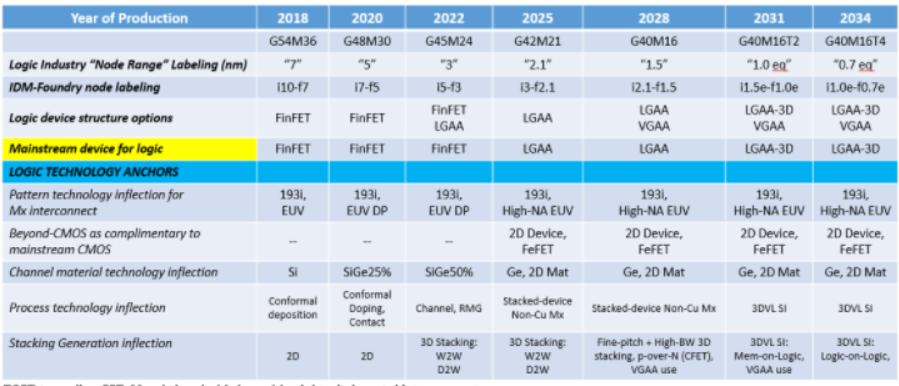 台积电2纳米将采用哪种技术?