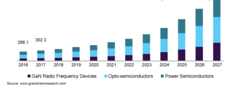 GaN半导体装置市场到2027年将达到58.5亿美元、成长率19.8%