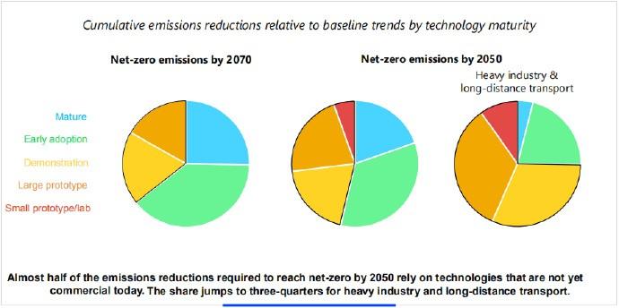 要想在2050年前达到净零排放,几乎有一半的减排量需要依靠目前还没有商业化的技术。重工业和长途运输行业的这一比例升至四分之三。