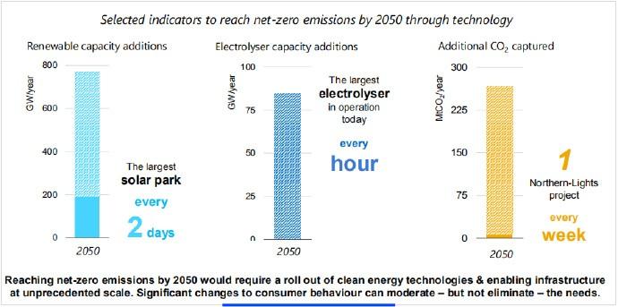 要到2050年达到净零排放,需要大量使用清洁能源技术,并以前所未有的规模建立基础设施。消费者行为的重大改变可以缓和,但不能消除这种需求。