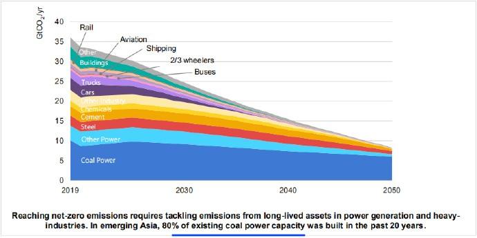 实现净零排放,需要解决发电和重工业使用期资产的排放问题。在新兴的亚洲,现有煤炭发电能力的80%是在过去20年建成的。