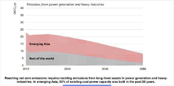实现净零排放,需要解决发电和重工业的使用期资产的排放问题。在新兴的亚洲,现有煤炭发电能力的80%是在过去20年建成的。