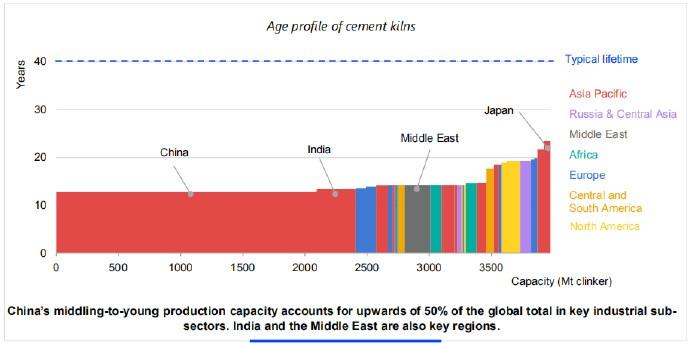 重点产业分领域,中国的中-青产能占全球产能的50%以上。印度和中东也是关键地区。