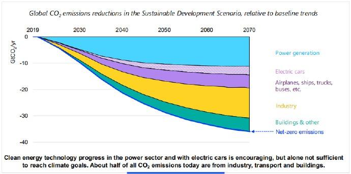 在电力部门和电动汽车方面,清洁能源技术的进展令人鼓舞,但仅凭这一点还不足以实现气候目标。如今,大约一半的二氧化碳排放量来自工业、交通和建筑物。