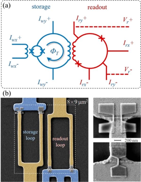 3D nano-SQUID超导存储单元的设计原理图和器件照片