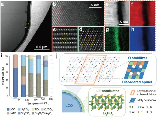 图1.LATP改性LiCoO2材料的表面结构和改性机制