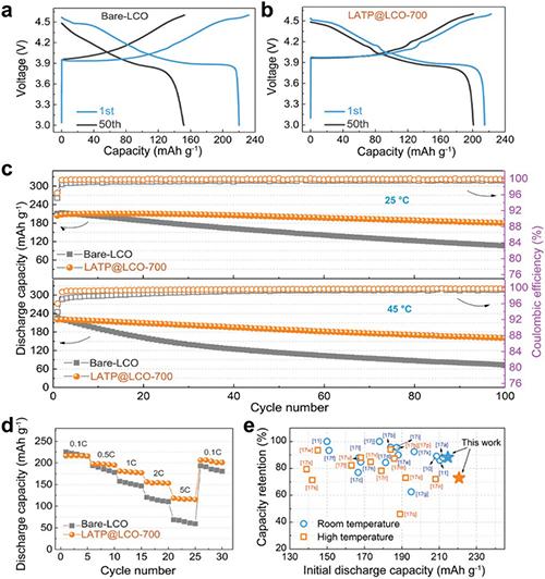 图2.未改性和LATP改性LiCoO2材料电化学性能对比