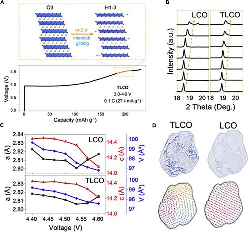 图4.Ti-Mg-Al掺杂LiCoO2颗粒内部缺陷调控充放电结构相变机制