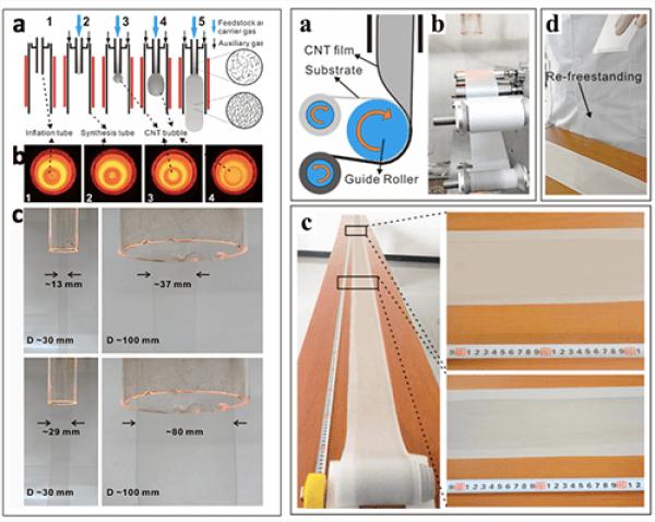连续制备碳纳米管透明导电薄膜研究取得进展