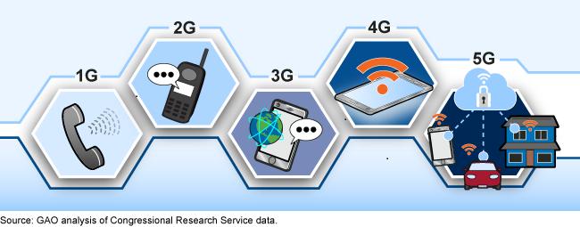 GAO报告:国家安全——确保5G战略有效性所需采取的其它行动