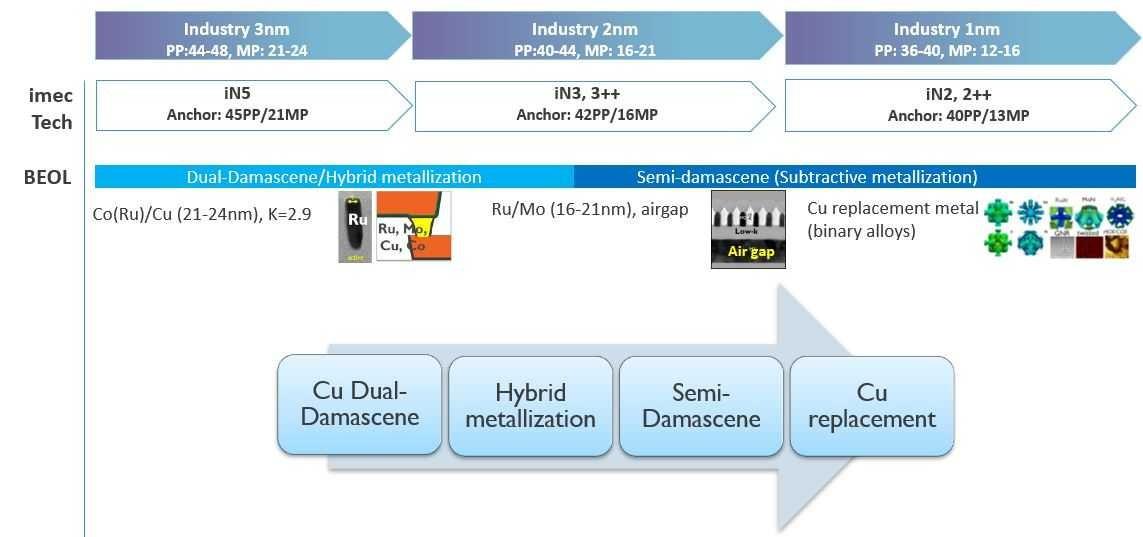 比利时微电子中心(IMEC):塑造未来半导体技术格局的五大趋势