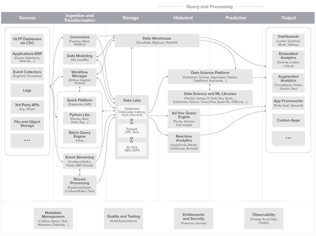 现代数据基础架构的新兴架构