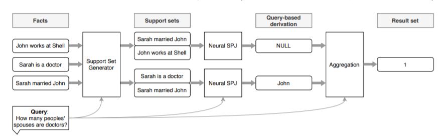 NeuralDB数据库架构:基于自然语言处理开发的数据库查询处理技术