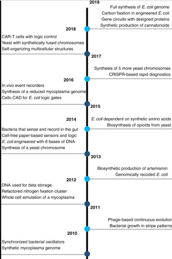 图1:2010年至2020年合成生物学的里程碑式研究成果。