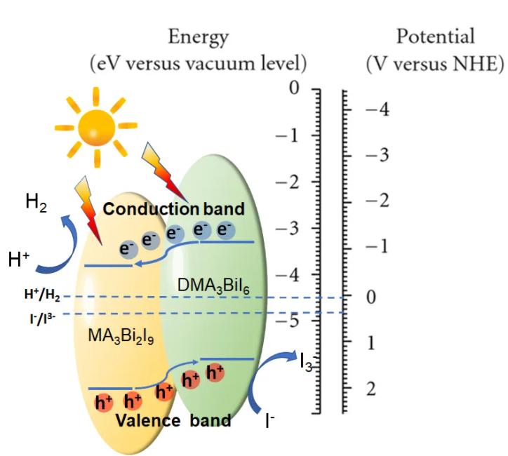新研制钙钛矿材料具特别结构 无需助催化剂仍能产氢