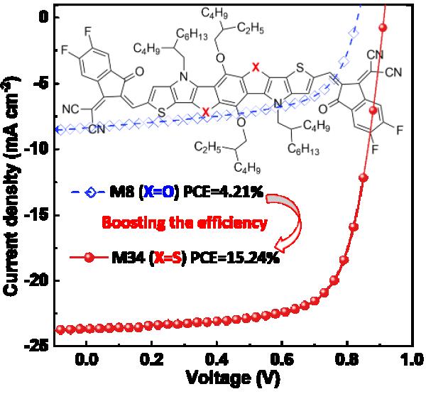 福建物构所有机太阳能电池材料研究获进展--A-D-A受体材料的分子结构及其光伏性能