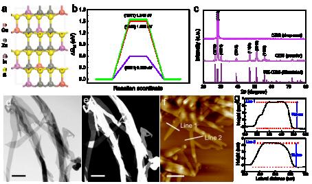 中国科大研制多元硫化物单晶纳米带光催化剂