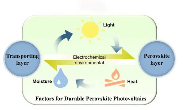 新研究:有助于改善钙钛矿太阳能电池的耐用性