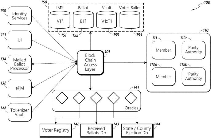 基于区块链保护的可靠投票系统专利