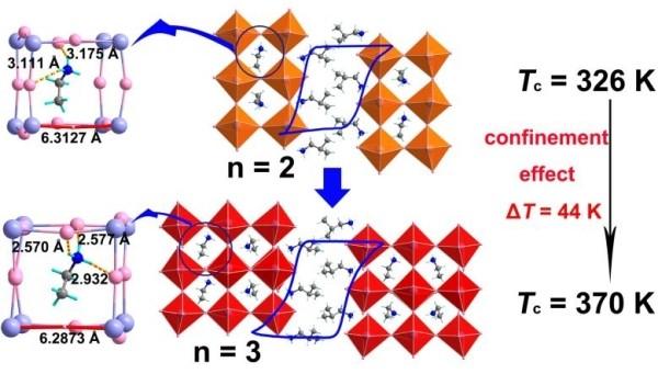 福建物构所高居里温度杂化钙钛矿光铁电半导体研究获进展