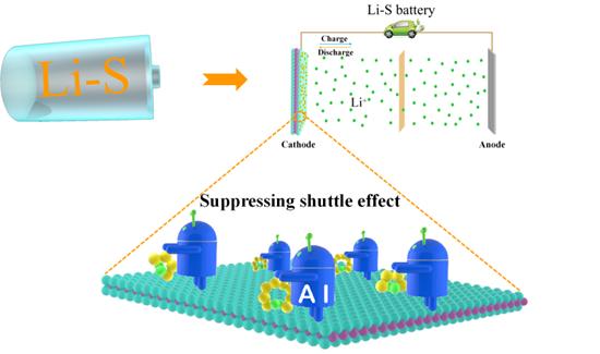上海交大团队在锂硫电池正极材料的筛选和发现领域取得新突破